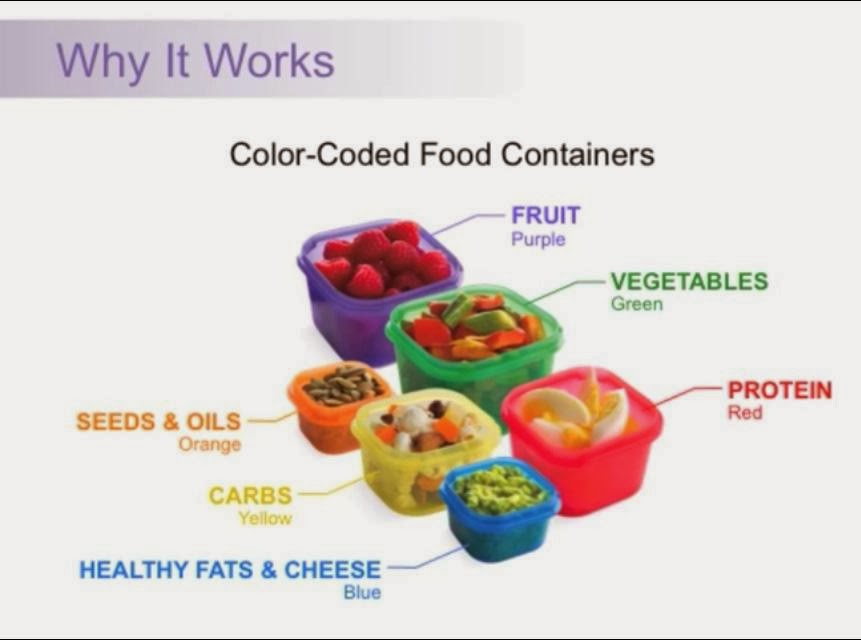 Food portion containers for weight loss